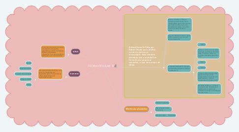 Mind Map: TEORIA CELULAR 🦠🔬