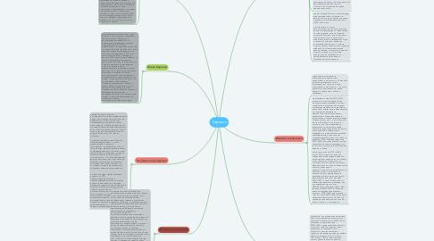Mind Map: Барокко