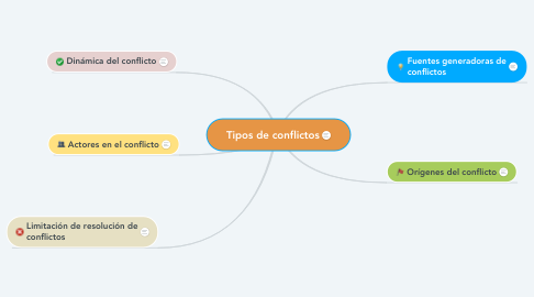 Mind Map: Tipos de conflictos