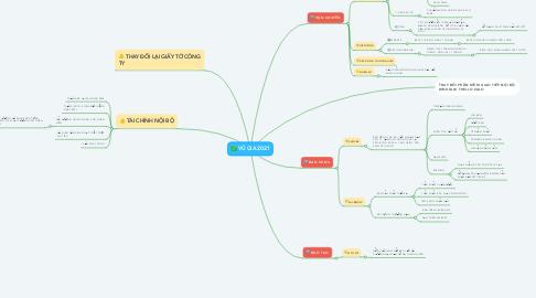 Mind Map: VŨ GIA 2021