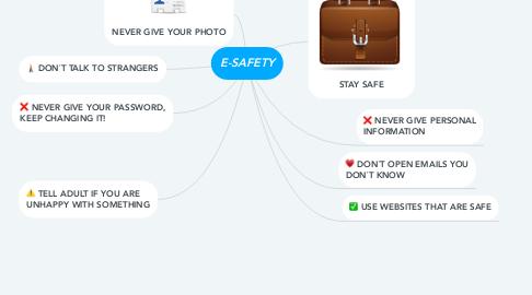Mind Map: E-SAFETY