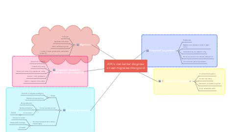 Mind Map: AYA's met kanker diagnose en een migratieachtergrond