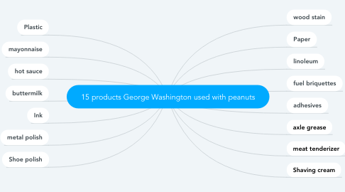 Mind Map: 15 products George Washington used with peanuts