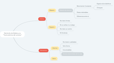"""Mind Map: Demócrito de Abdera y su """"Teoría atómica del universo"""""""