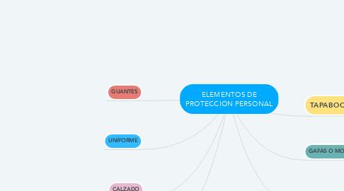 Mind Map: ELEMENTOS DE PROTECCION PERSONAL