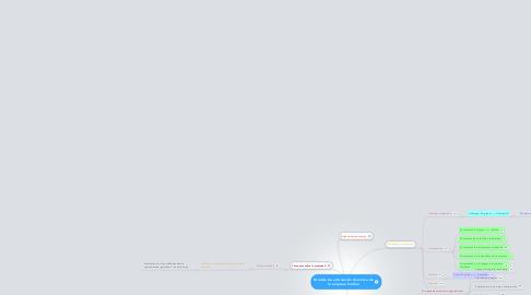 Mind Map: Modelo de articulación dinámica de la empresa familiar