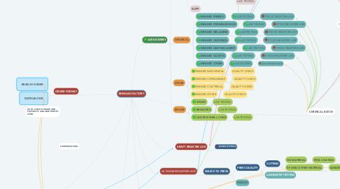 Mind Map: BHIWADI FACTORY