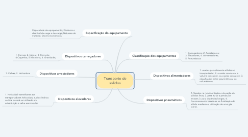 Mind Map: Transporte de sólidos