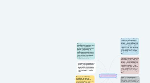 Mind Map: Problemas ambientais