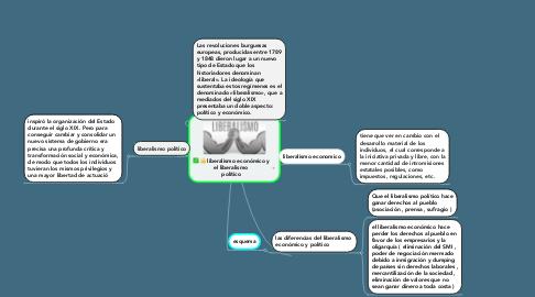 Mind Map: liberalismo económico y el liberalismo  político