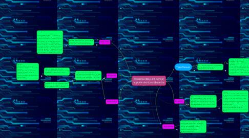 Mind Map: Herramientas para brindar soporte técnico a distancia