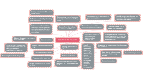 Mind Map: SOLUTIONS TO POVERTY