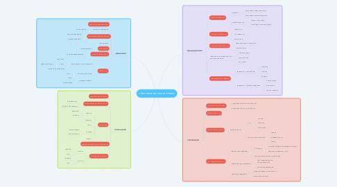 Mind Map: «Экономическая система»