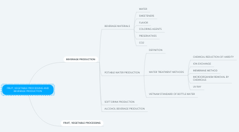 Mind Map: FRUIT, VEGETABLE PROCESSING AND BEVERAGE PRODUCTION