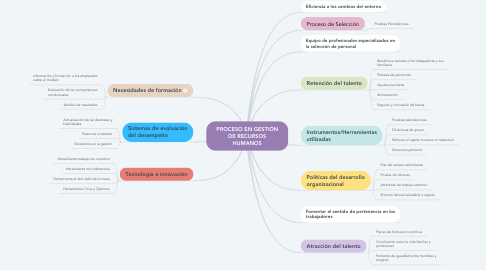 Mind Map: PROCESO EN GESTIÓN DE RECURSOS HUMANOS