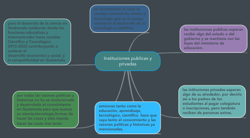 Mind Map: Instituciones publicas y privadas