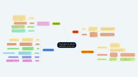 Mind Map: L'enonciateur du discours explicatif a recourt aux: