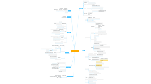 Mind Map: BusinessProcesses