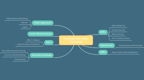 Mind Map: Healthcare Information Technology