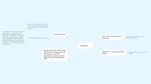 Mind Map: kapitel 2