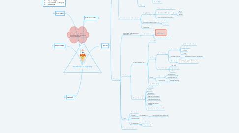 Mind Map: PE/PA/PS/CC Capacity