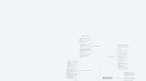 Mind Map: O que é Estado ?
