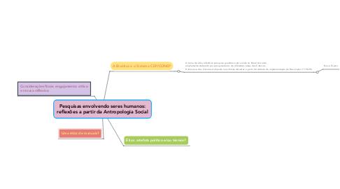 Mind Map: Pesquisas envolvendo seres humanos:  reflexões a partir da Antropologia Social