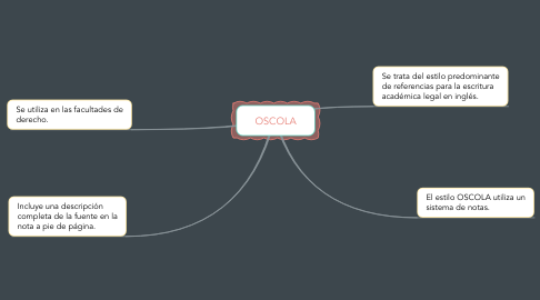 Mind Map: OSCOLA