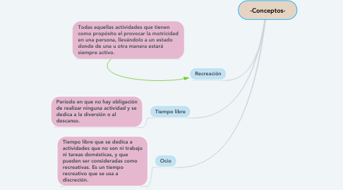 Mind Map: -Conceptos-