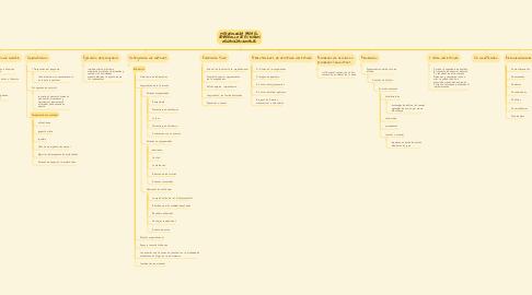 Mind Map: METODOLOGÍA PARA EL DESARROLLO DE ESTUDIOS ORGANIZACIONALES