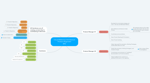 Mind Map: Cloud Reference Architecture Product Alignment (EA)