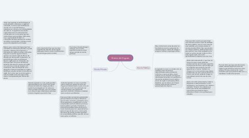 Mind Map: Ensino de línguas