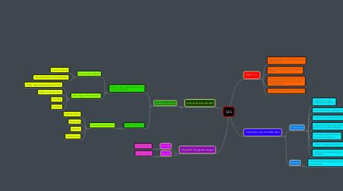 Mind Map: SES