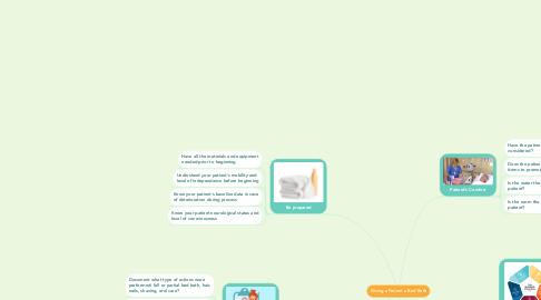 Mind Map: Giving a Patient a Bed Bath