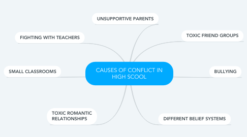 Mind Map: CAUSES OF CONFLICT IN HIGH SCOOL