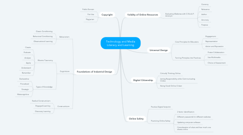Mind Map: Technology and Media Literacy and Learning