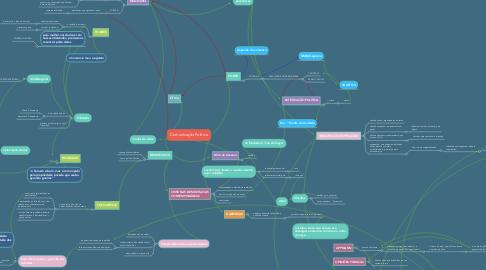 Mind Map: Comunicação Política