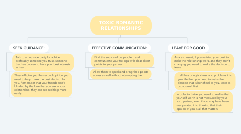 Mind Map: TOXIC ROMANTIC RELATIONSHIPS
