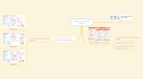 Mind Map: Sistema de ecuaciones lineales.