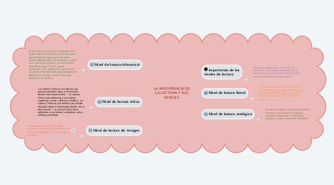 Mind Map: LA IMPORTANCIA DE LA LECTURA Y SUS NIVELES