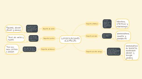 Mind Map: CLASIFICACIONES OLIMPICAS
