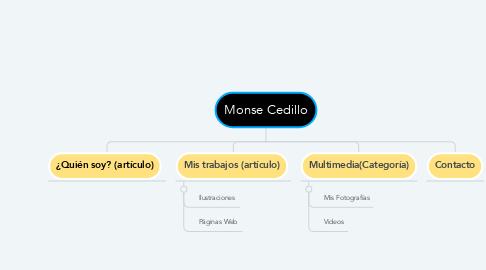 Mind Map: Monse Cedillo