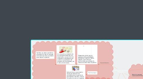 Mind Map: Herramientas de Gestión Participativa.