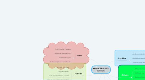 Mind Map: estados físicos de las sustancias