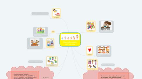 Mind Map: Desarrollo delniño de 0 a 6 años