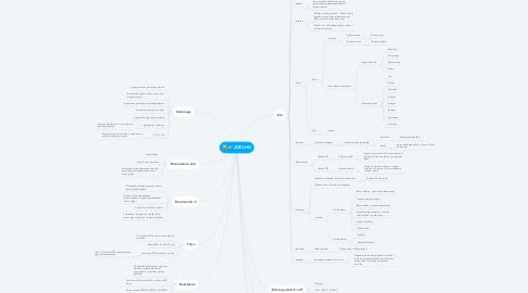 Mind Map: JOELHO