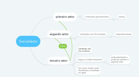 Mind Map: Sociedade