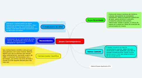 Mind Map: Jovem Contemporâneo