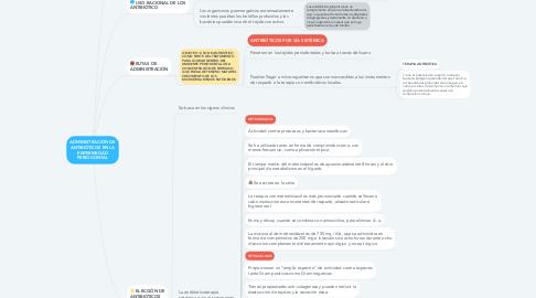 Mind Map: ADMINISTRACIÓN DE ANTIBIÓTICOS EN LA ENFERMEDAD PERIODONTAL