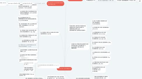 Mind Map: LENGUAJE ALGEBRAICO